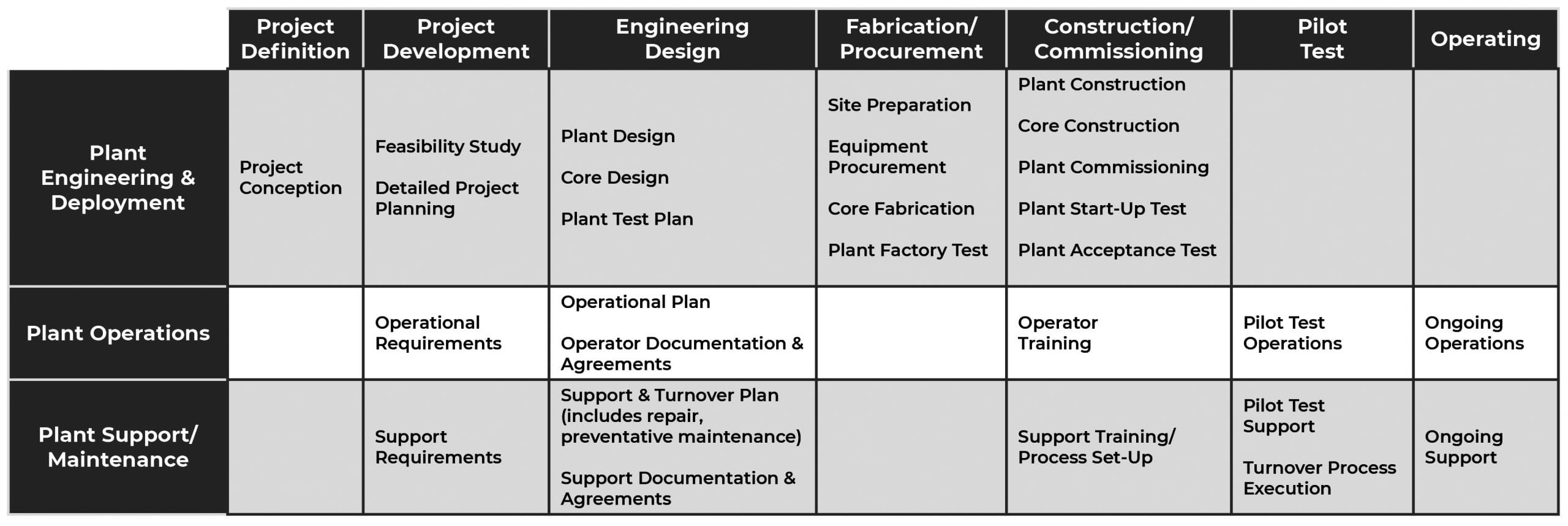 engineering services chart