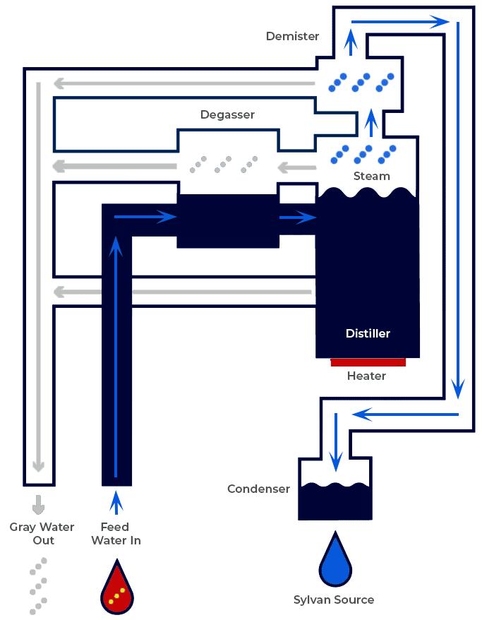 SSI CORE water treatment illustration