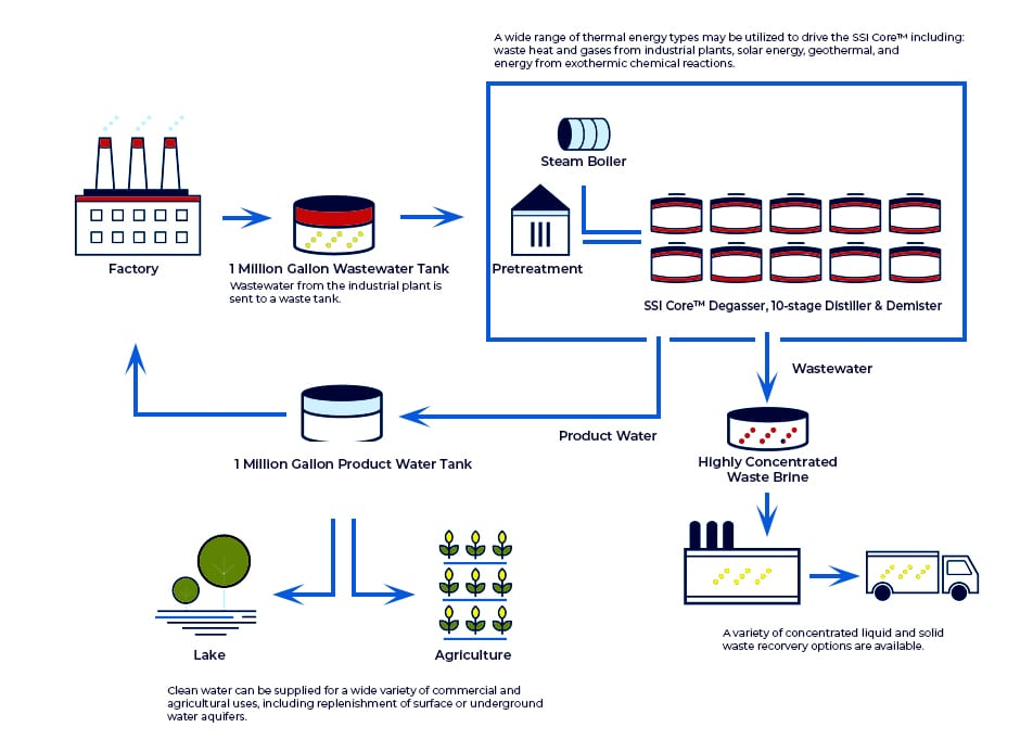 industrial municipal systems 5 steps graphic